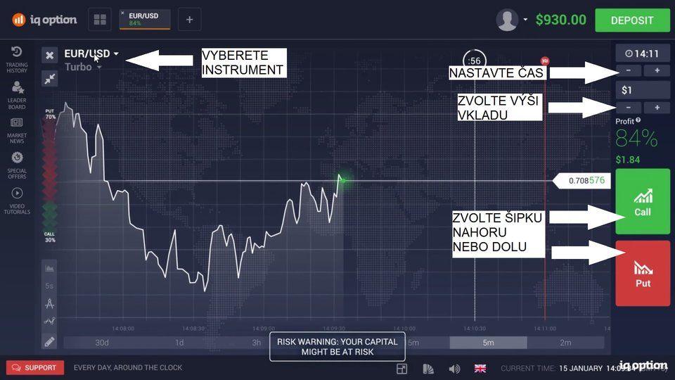 Platforma: obchodování s binárními opcemi